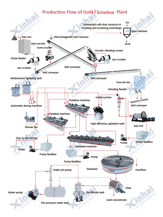 Gold-Flotation-Production-Line