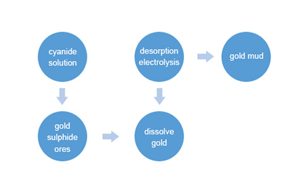 Gold Heap Leaching Process