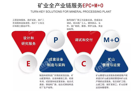 Continue to improve the Mineral Processing EPC+M+O service
