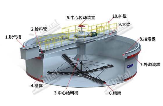 The structure of Xinhai Thickener