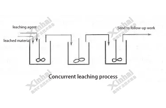 Concurrent-leaching-process