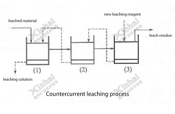 Countercurrent-leaching-process