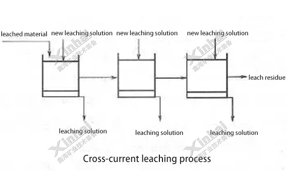 Cross-current-leaching-process