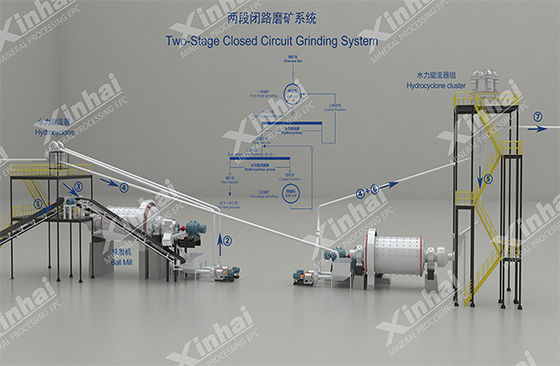 Two-stage closed circuit grinding system.jpg
