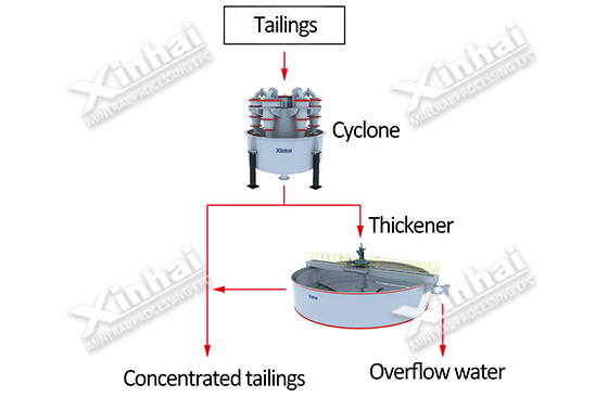 Cyclone-thickener Solution Pic