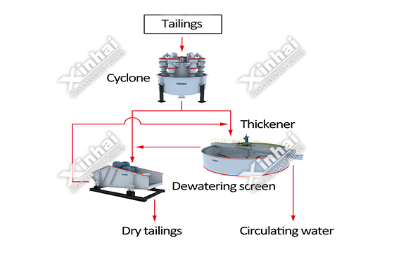 Two-stage concentration-dewatering Solution Pic