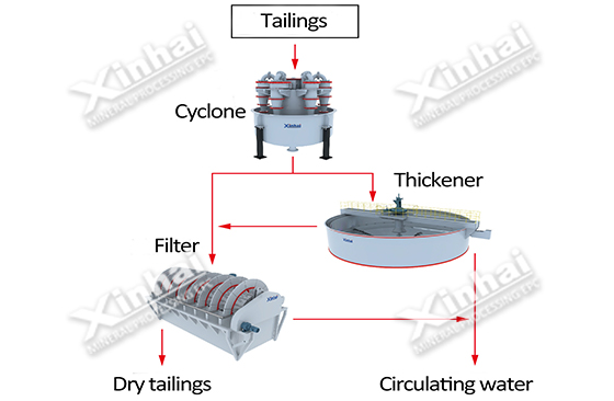 Two-stage concentration–filtration Solution Pic