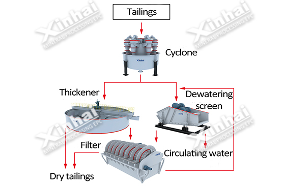 Two-stage concentration-subsection dewatering and filtration Solution Pic