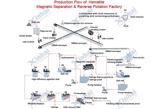 Hematite magnetic-reverse flotation process