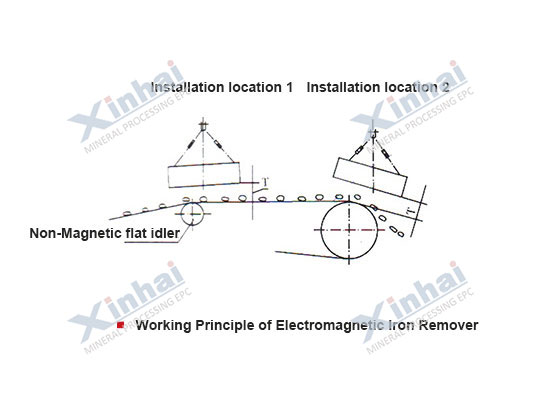 Electromagnetic Iron Remover principle