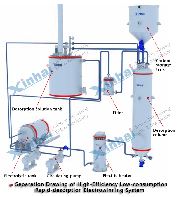 Desorption Electrolysis System principle