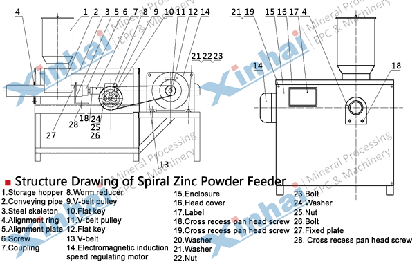 Zinc Powder Displacement Device principle