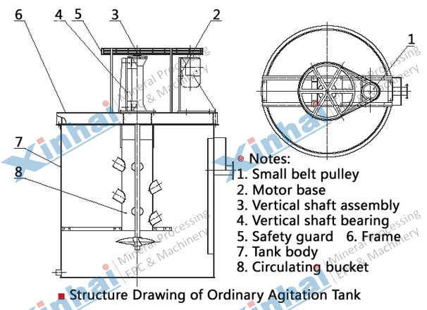 Agitation Tank principle