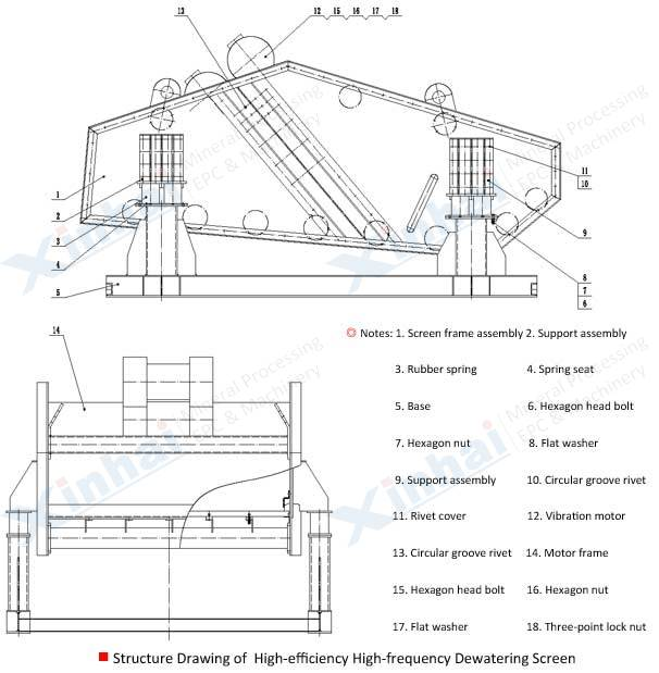 High Frequency Dewatering Screen principle
