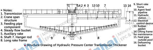 Hydraulic Motor Driving Center Thickener principle