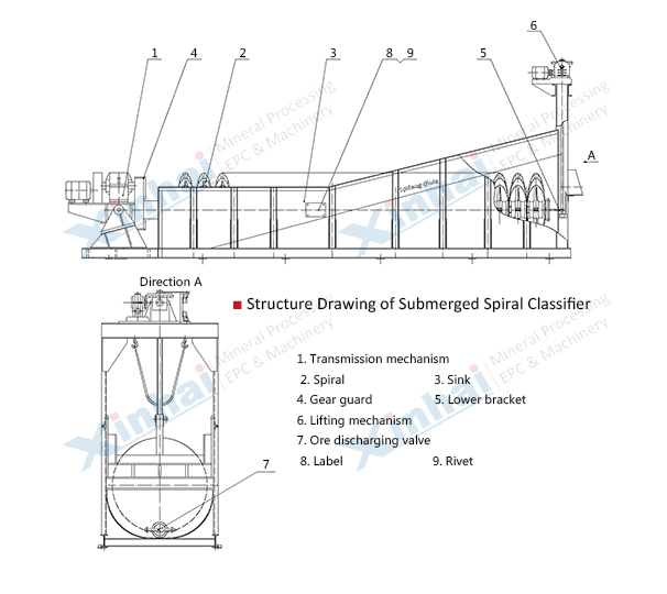 Submerged Spiral Classifier principle