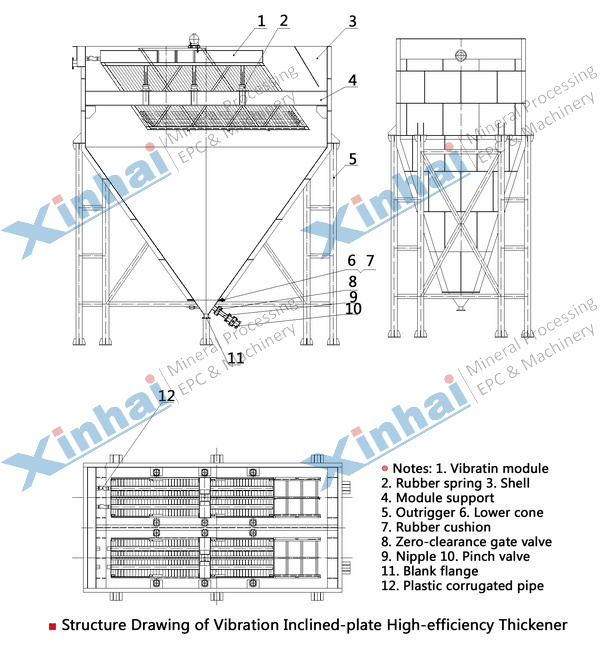 Tilted Plate Thickener principle